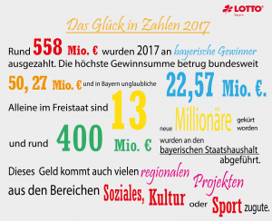 glückliche Lottospieler in Bayern im Jahr 2017