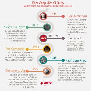 Meilensteine in der bayerischen Lottogeschichte